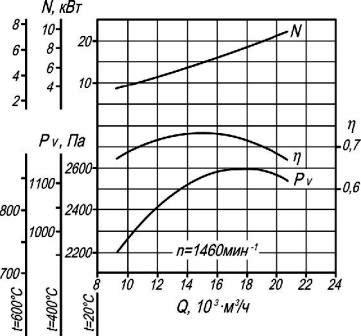 Аэродинамические характеристики ВР 280-46-5 ДУ