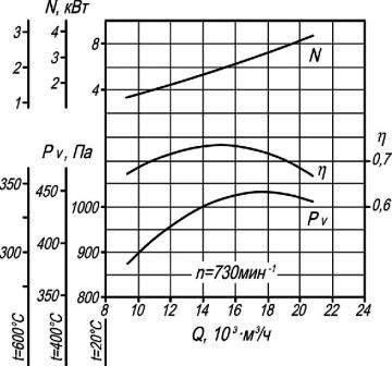Аэродинамические характеристики ВР 280-46-6,3 ДУ