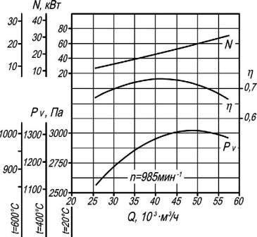 Аэродинамические характеристики ВР 280-46-8 ДУ