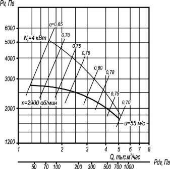 Аэродинамические характеристики ВР 5-45-4,25
