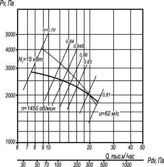 Аэродинамические характеристики ВР 5-45-8