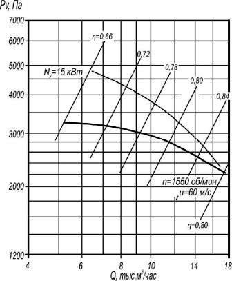 Аэродинамические характеристики ВР 5-45-8,5