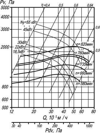 Аэродинамические характеристики ВР 9-55-10