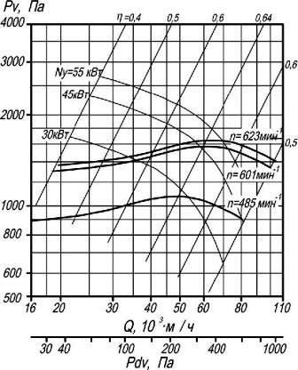 Аэродинамические характеристики ВР 9-55-12