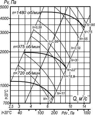 ВР 140-40-10 аэродинамические характеристики вентилятора