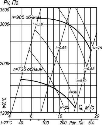 ВЦП 7-40-12,5 аэродинамические характеристики вентилятора