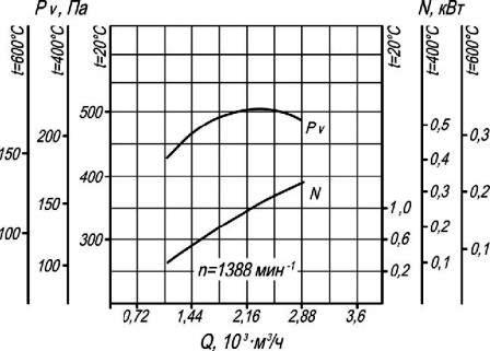 Аэродинамические характеристики вентилятора ВР 280-46-2,5 ДУ