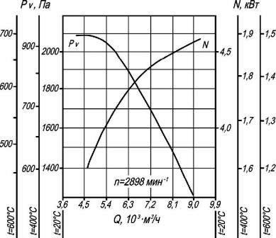 Аэродинамические характеристики вентилятора ВР 86-77-4 ДУ