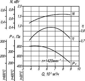 Аэродинамические характеристики вентилятора ВР 86-77-5 ДУ