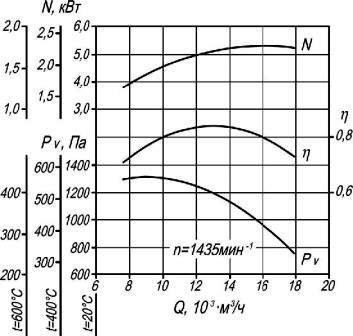 Аэродинамические характеристики вентилятора ВР 86-77-6,3 ДУ