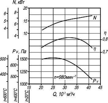 Аэродинамические характеристики вентилятора дымоудаления ВР 86-77-10 ДУ n=980