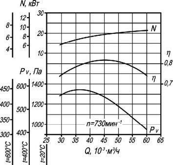 Аэродинамические характеристики вентилятора дымоудаления ВР 86-77-12,5 ДУ