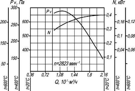 Аэродинамические характеристики вентилятора дымоудаления ВР 80-70-10 ДУ