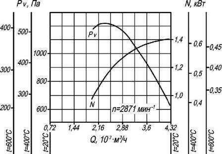 Аэродинамические характеристики вентилятора дымоудаления ВР 86-77-3,15 ДУ