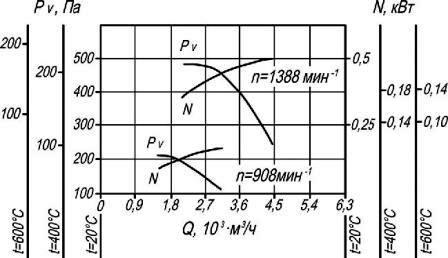 Аэродинамические характеристики вентилятора дымоудаления ВР 86-77-4 ДУ