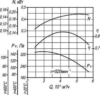 Аэродинамические характеристики вентилятора дымоудаления ВР 86-77-5 ДУ