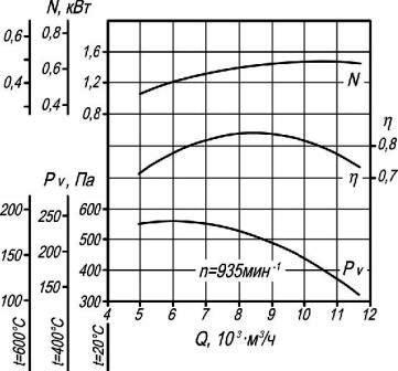 Аэродинамические характеристики вентилятора дымоудаления ВР 86-77-6,3 ДУ