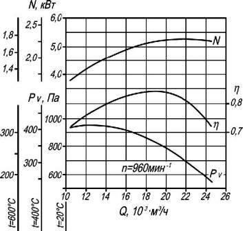 Аэродинамические характеристики вентилятора дымоудаления ВР 86-77-8 ДУ