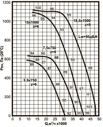 ВКРВ-10 аэродинамические характеристики вентиляторов