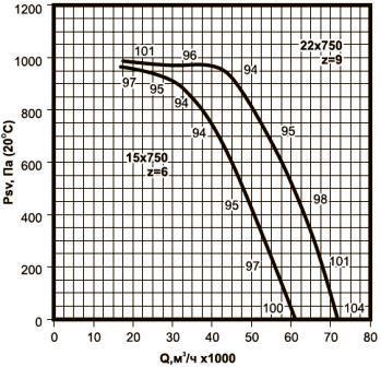 ВКРВ-12,5 аэродинамические характеристики вентиляторов