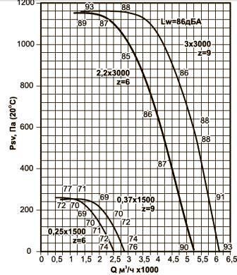 Аэродинамические характеристики вентиляторов ВКРВ-3,55