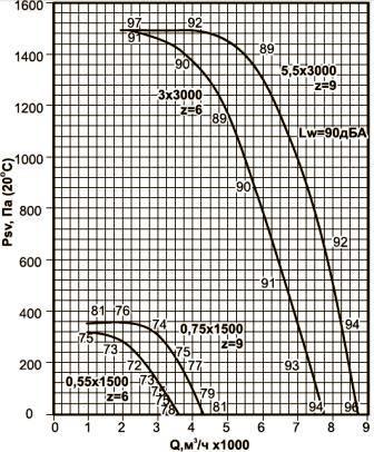 ВКРВ-4 аэродинамические характеристики вентиляторов