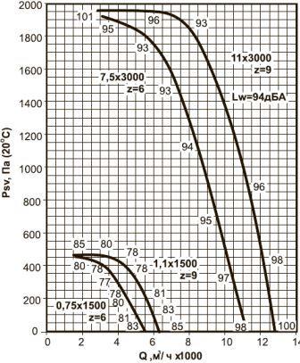 ВКРВ-4,5 аэродинамические характеристики вентиляторов