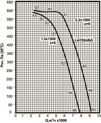 ВКРВ-5 аэродинамические характеристики вентиляторов