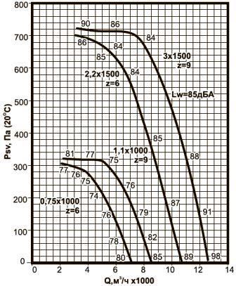 ВКРВ-5,6 аэродинамические характеристики вентиляторов