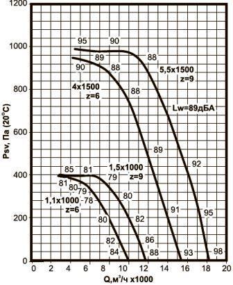 ВКРВ-6,3 аэродинамические характеристики вентиляторов