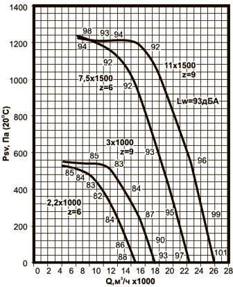 ВКРВ-7,1 аэродинамические характеристики вентиляторов