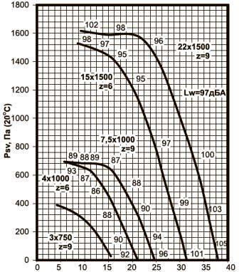 ВКРВ-8 аэродинамические характеристики вентиляторов