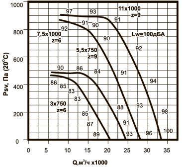 ВКРВ-9 аэродинамические характеристики вентиляторов