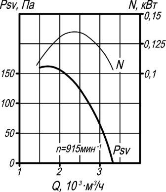 ВКР-4 аэродинамические характеристики крышного вентилятора