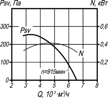 ВКР-5 аэродинамические характеристики крышного вентилятора