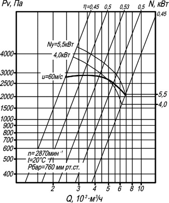ВЦП 7-40-4 аэродинамические характеристики вентиляторов