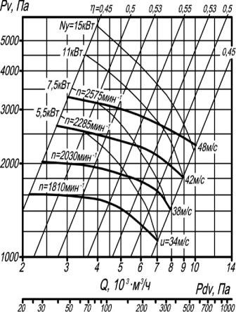 ВЦП 7-40-5 аэродинамические характеристики вентиляторов
