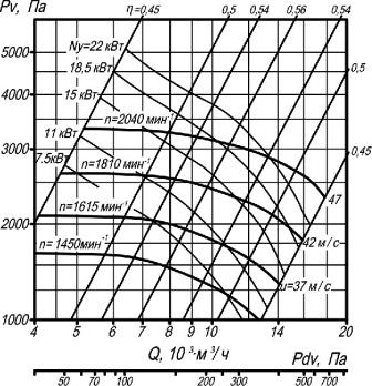 ВЦП 7-40-6,3 аэродинамические характеристики вентиляторов