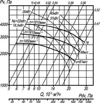 ВР 100-45-8 аэродинамические характеристики вентиляторов