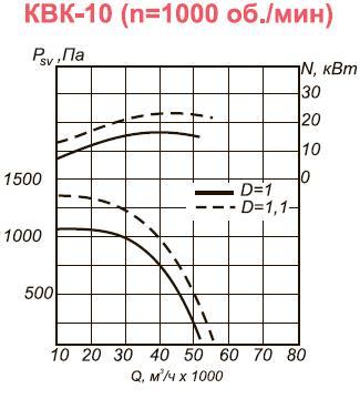 Вентилятор вытяжной промышленный КВК-10 аэродинамические характеристики при n=1000 об.мин