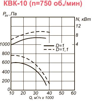 Вентилятор вытяжной промышленный КВК-10 аэродинамические характеристики при n=750 об.мин