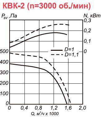 Канальный вентилятор КВК-2 аэродинамические характеристики n=3000 об.мин