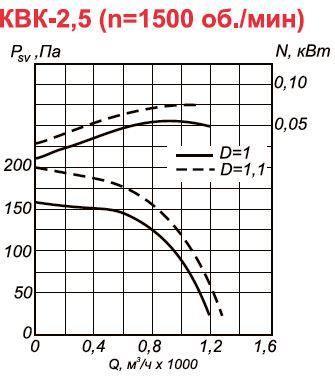 Канальный вентилятор КВК-2,5 аэродинамические характеристики при n=1500 об.мин