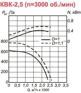 Канальный вентилятор КВК-2,5 аэродинамические характеристики при n=3000 об.мин
