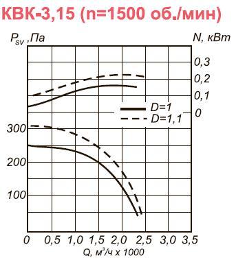 Канальный вентилятор КВК-3,15 аэродинамические характеристики при n=1500 об.мин