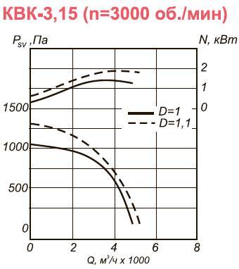 Канальный вентилятор КВК-3,15 аэродинамические характеристики при n=3000 об.мин