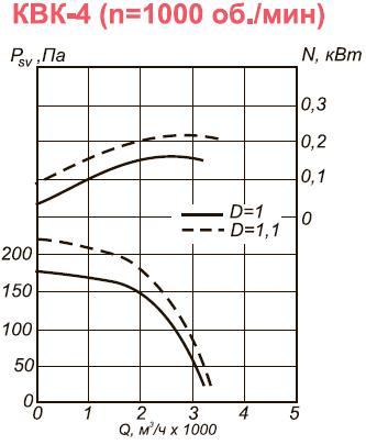 Канальный вентилятор КВК-4 размеры аэродинамические характеристики при n=1000 об.мин