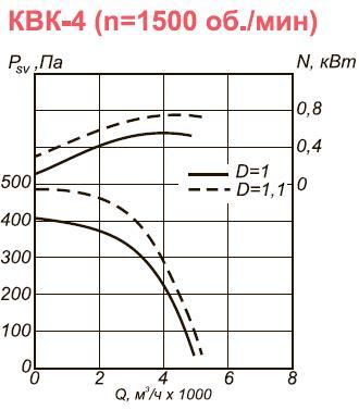 Канальный вентилятор КВК-4 аэродинамические характеристики при n=1500 об.мин