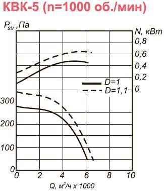 Вентилятор промышленный канальный КВК-5 аэродинамические характеристики при n=1000 об.мин