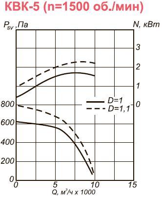 Вентилятор промышленный канальный КВК-5 аэродинамические характеристики при n=1500 об.мин